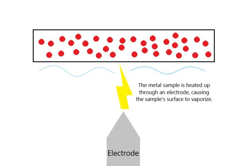 Diagram of electric source in optical emission spectroscopy