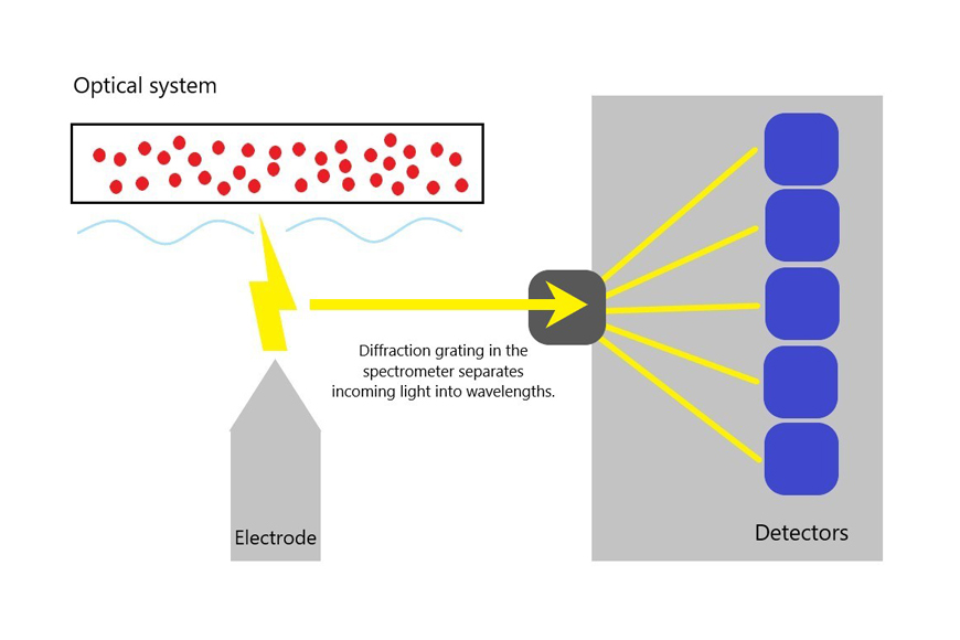 Diagram of optical system in optical emission spectroscopy
