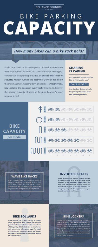 Infographic of bike parking capacity