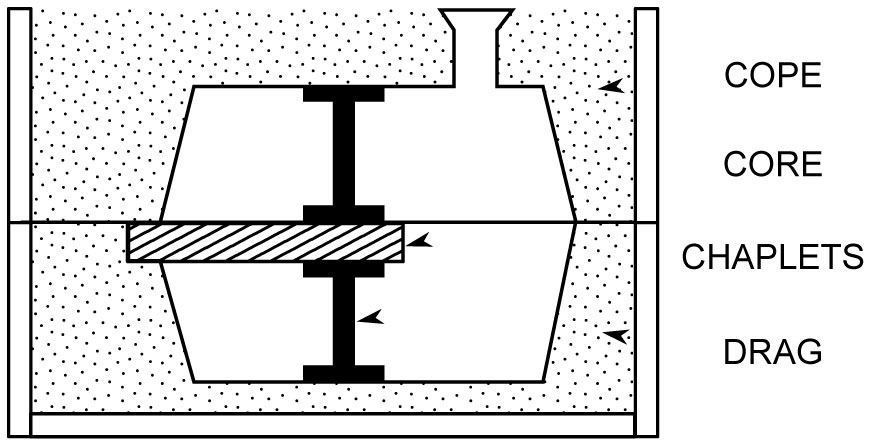 A line drawing of a metal casting showing chaplets supporting a core