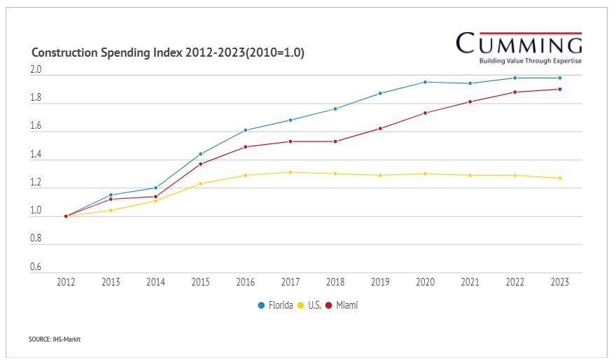 A chart shows that Florida and Miami both have had more construction growth since 2012 than the US as a whole.