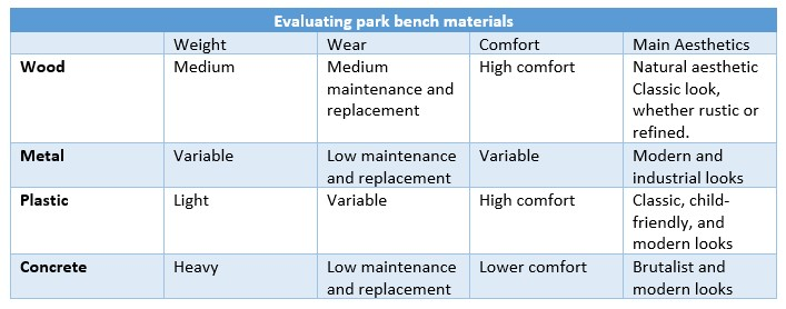 A chart showing the aesthetics, wear, comfort, and weight of various bench materials.