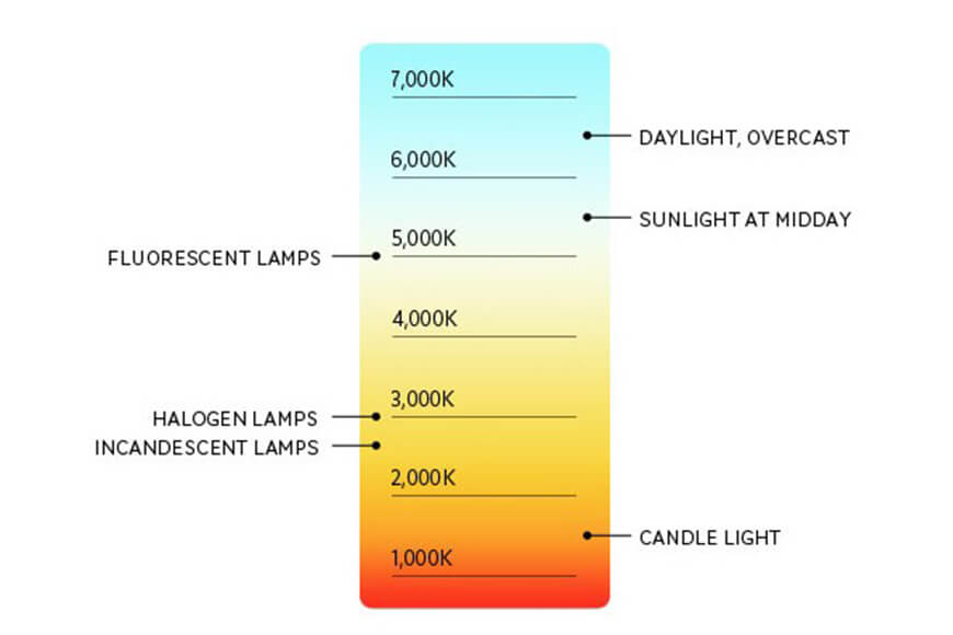 Kelvin color temperature chart