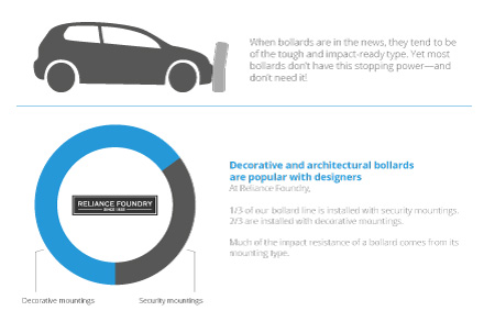 Infographic: What Good is a Bollard that Can't Stop Cars? Shows how bollards are communication tools and provide ornamentation, lighting, bike parking, variable access, and asset protection, among other things.