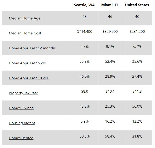 A chart shows that Miami's average home price is $329,900 and Seattle's average home price is $714,400 as well as other housing data.